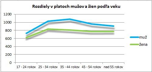 Platy mužov a žien podľa veku
