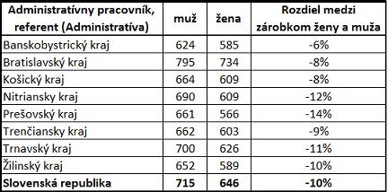 Platy mužov a žien na pozícii administratívny pracovník podľa krajov