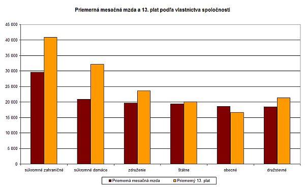 Priemerná mesačná mzda a 13. plat podľa vlastníctva spoločnosti