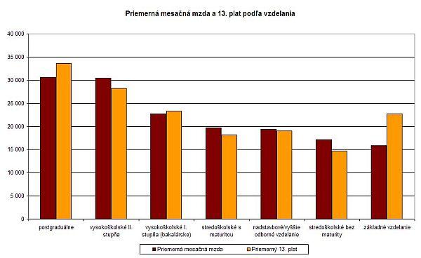 Priemerná mesačná mzda a 13. plat podľa vzdelania