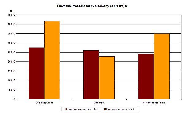 Priemerná mesačná mzda a odmeny podľa krajín