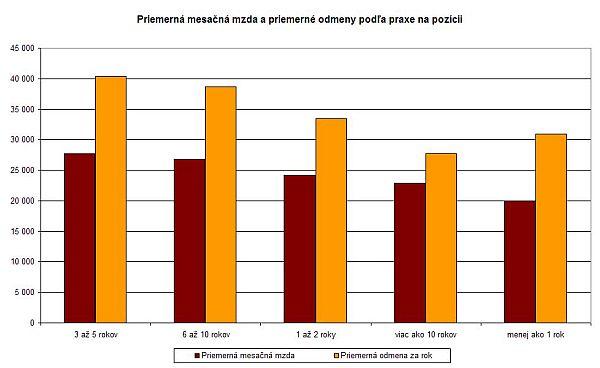 Priemerná mesačná mzda a odmeny podľa praxe na pozícii
