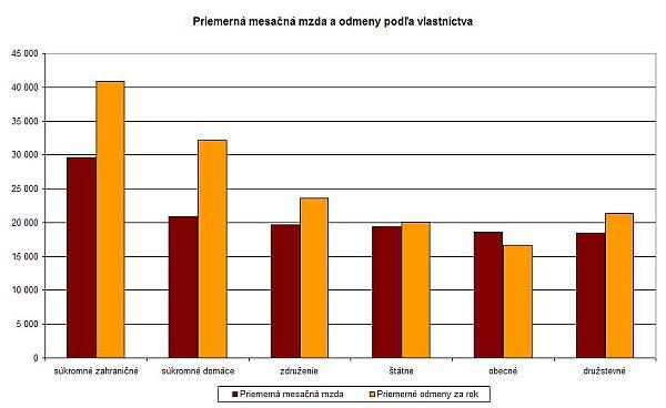 Priemerná mzda a odmeny podľa vlastníctva spoločnosti