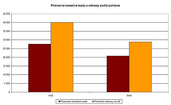 Priemerná mesačná mzda a odmeny podľa pohlavia