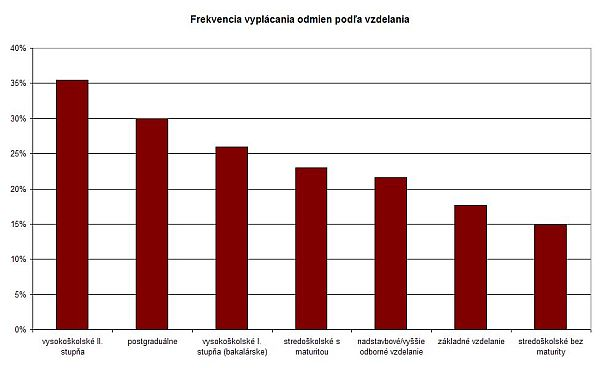 Podiel zamestnancov s odmenou podľa vzdelania