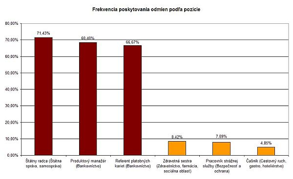 Podiel zamestnancov s ročnou odmenou podľa pozícií