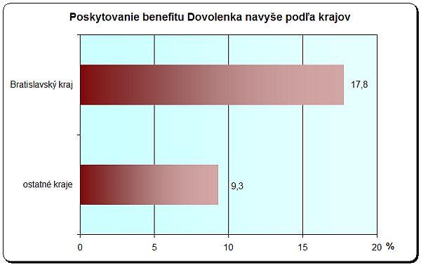 Poskytovanie benefitov podľa krajov
