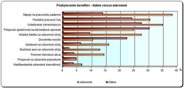 Poskytovanie benefitov podľa vlastníctva spoločnosti