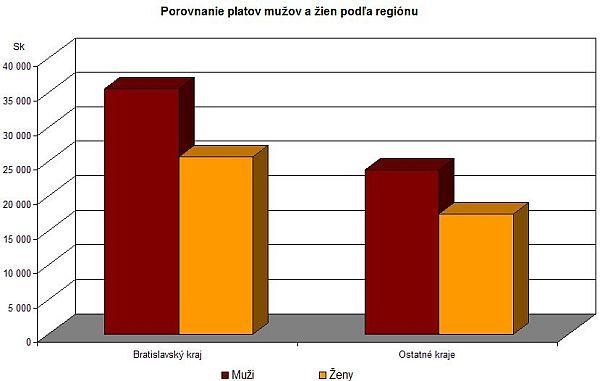 Priemerný plat podľa pohlavia a regiónu