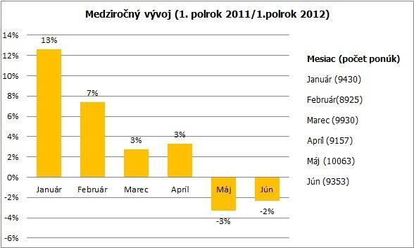Tabuľka: Vývoj počtu pracovných ponúk v jednotlivých mesiacoch