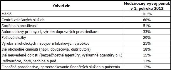 Tabuľka 4: Odvetia s najväčším rastom počtu ponúk