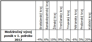 Tabuľka 5: Vývoj počtu ponúk podľa regiónu, v ktorom firma pôsobí