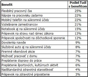 Podiel ľudí s jednotlivými benefitmi