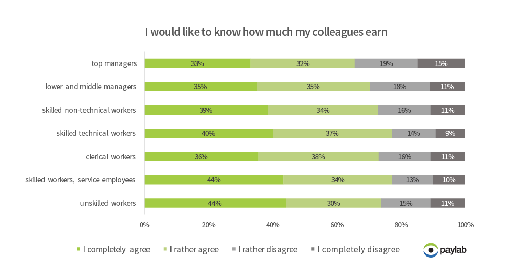 attitudes to salaries according to job position level emploees and salaries