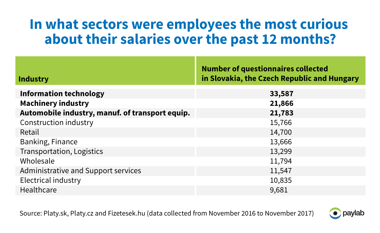 which employees seasrch for information about salary and bonuses
