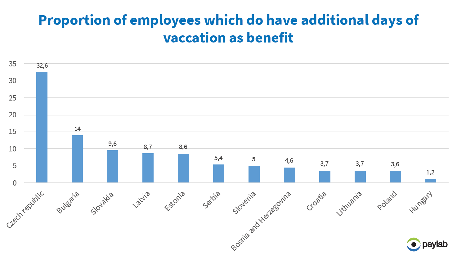 Employee benefit vacation holiday day off Baltics Lithuania Paylab
