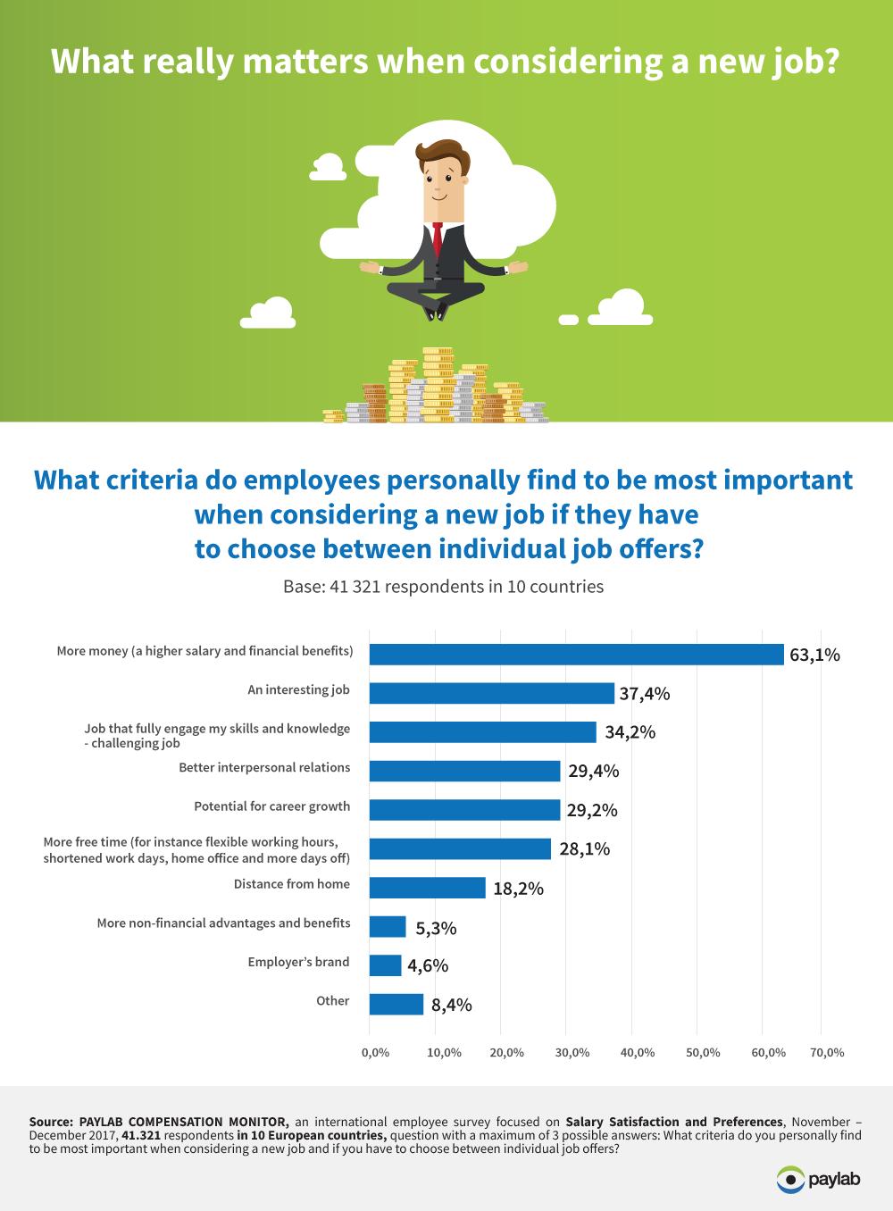 Job criteria preferences with new job