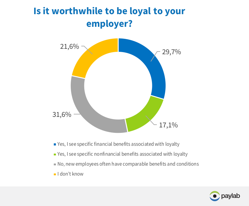 Is it worth to be loyal? Paylab employee career