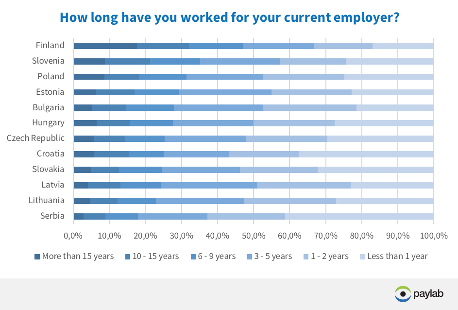 employee loyalty Europe survey Paylab