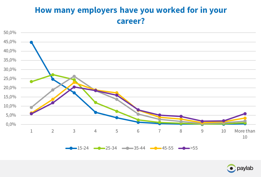 number of employeers in CV according to age employee loyalty Paylab Compensation Monitor
