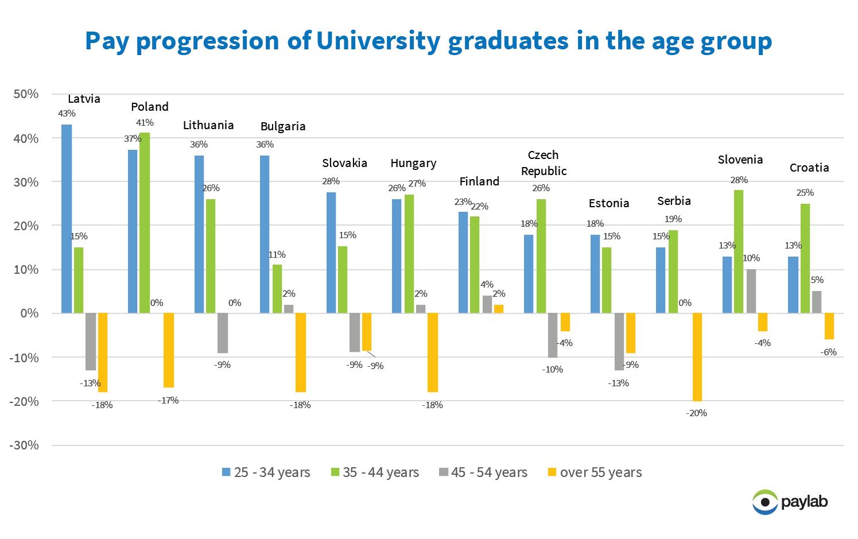 https://www.profesia.sk/imaPaylab salary analysis graph pay progression university graduates europe 2018
