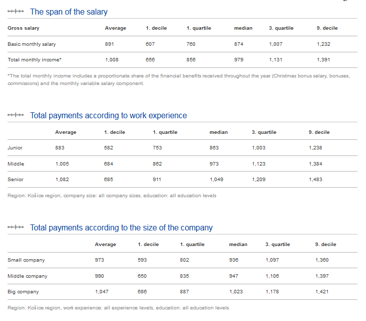 paylab salary report example income analysis regression model