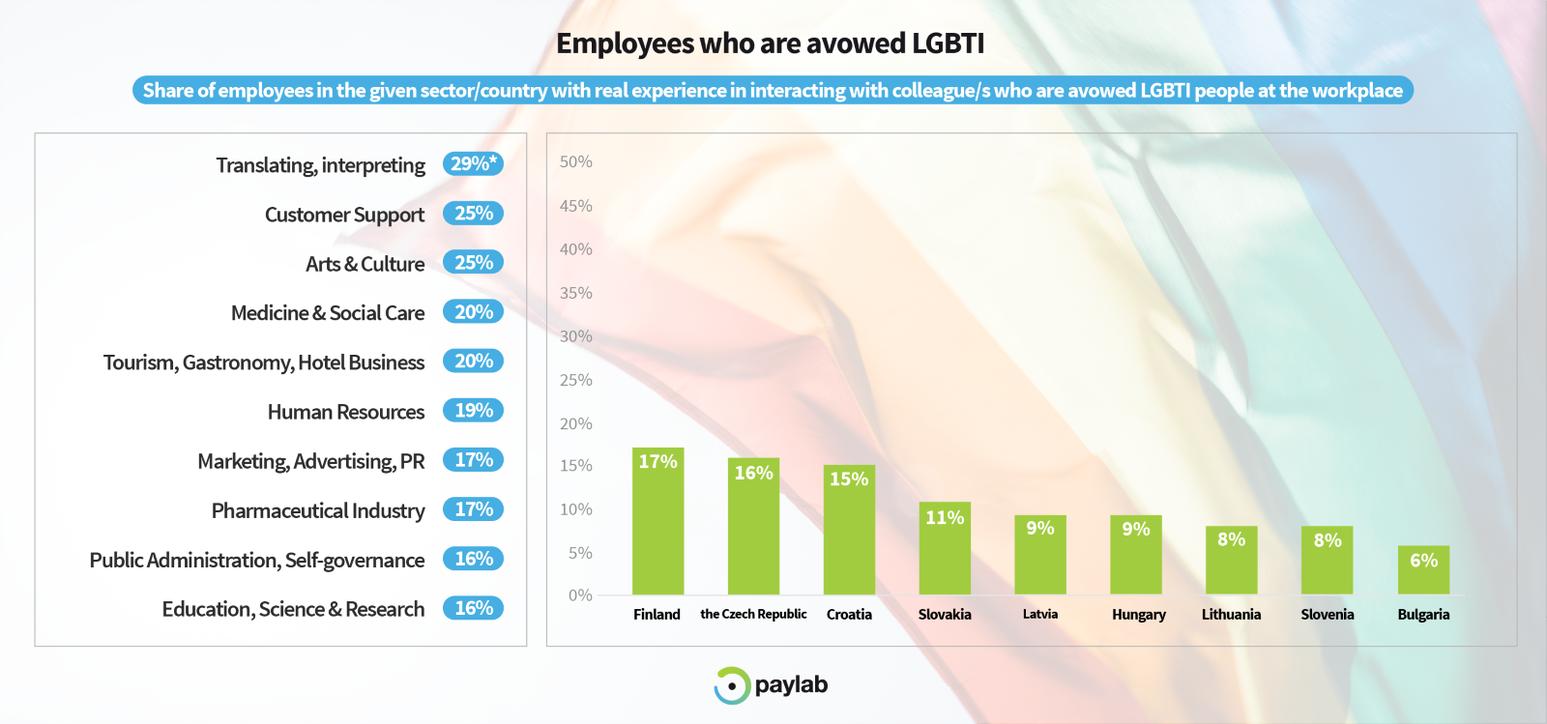 LGBTI diversity study paylab 2019 workplace top industries employment
