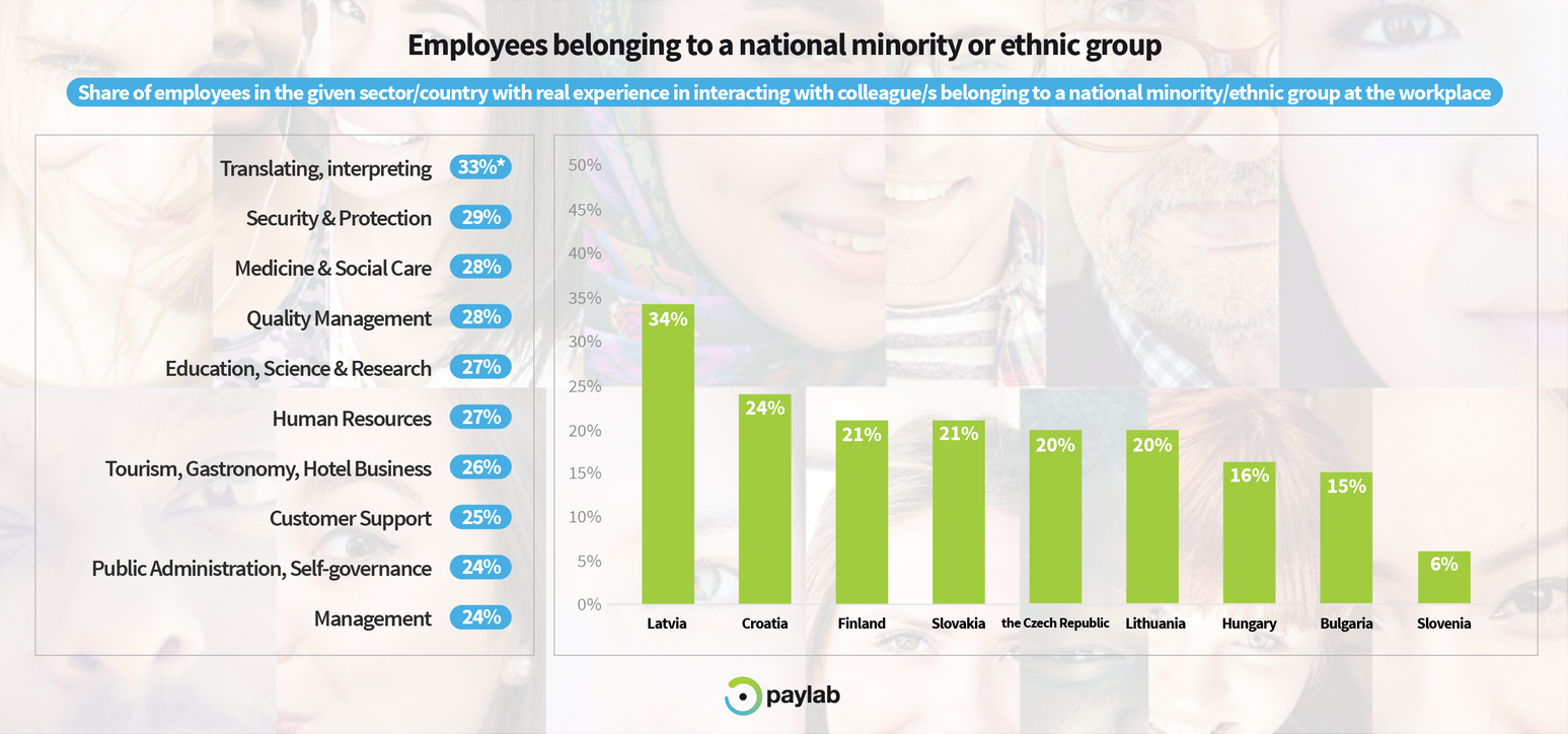 Paylab diversity study 2019 minorities and ethnic groups inclusive workplace