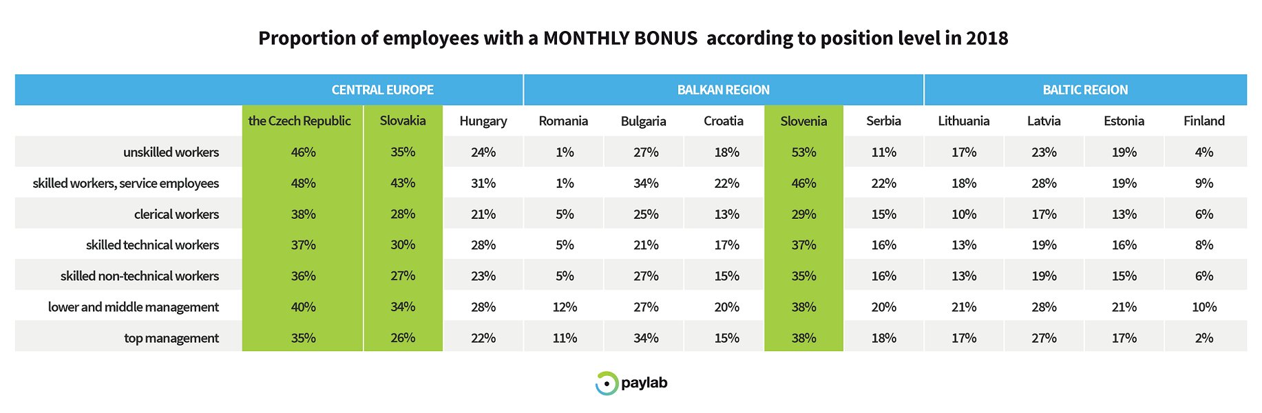 monthly bonus lithuania paylab overview