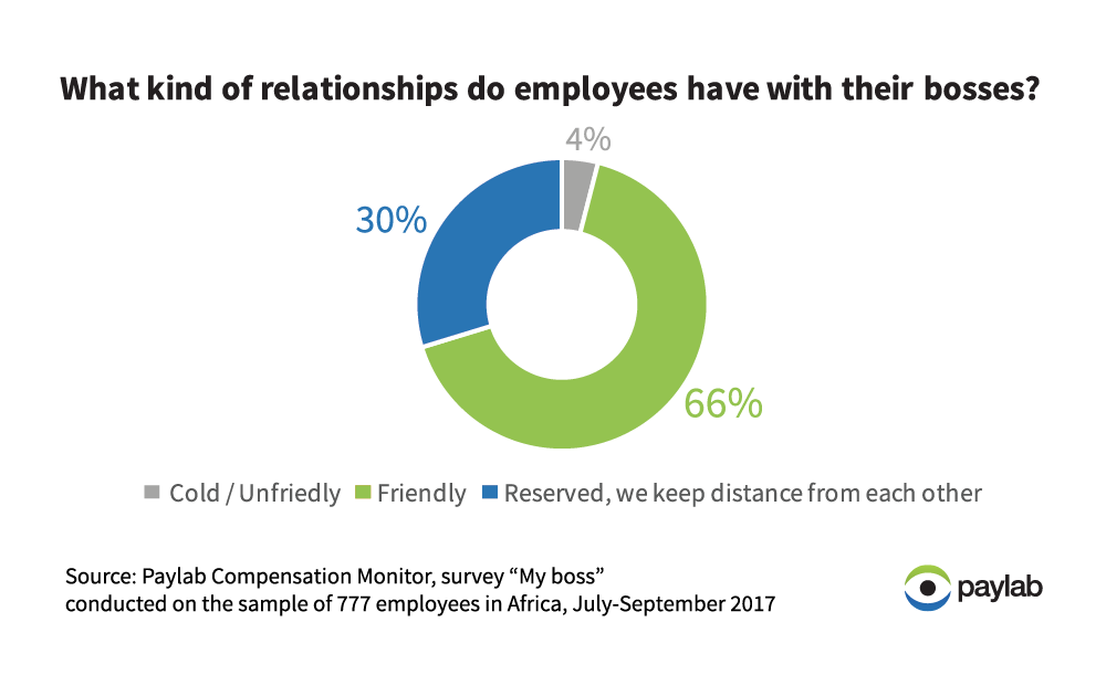 Africa_Paylab relationship with boss employee survey