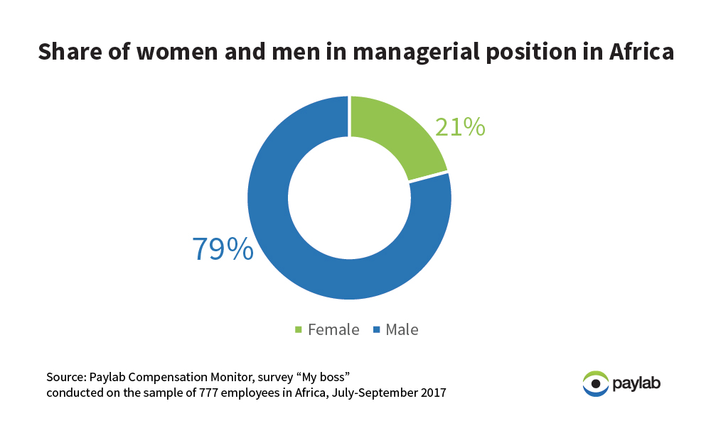 Africa share of women and men in managerial position