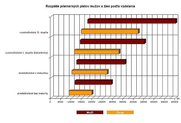 Rozpätie priemerných platov podľa vzdelania a pohlavia