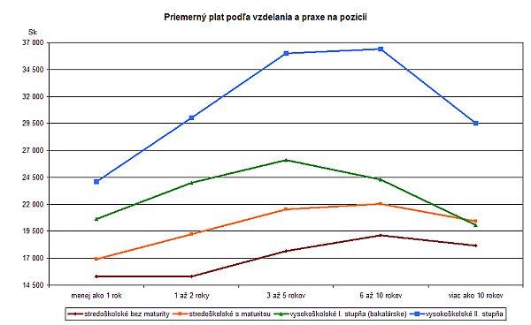 Priemerné platy podľa vzdelania a praxe na pozícii