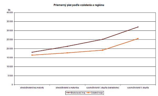 Priemerné platy podľa vzdelania a regiónu