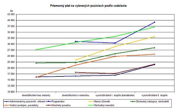 Priemerné platy podľa vzdelania na vypraných pozíciach