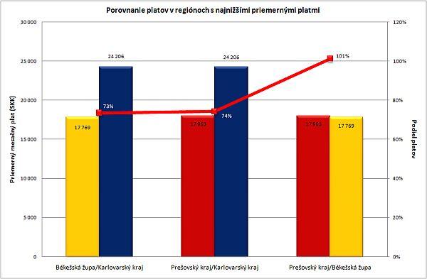Porovnanie platov v regiónoch s najnižšími platmi