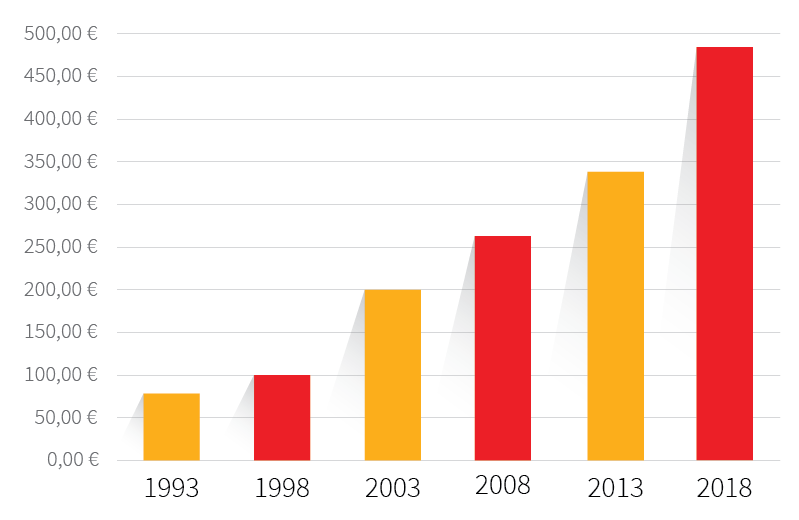 Minimálna mzda na Slovensku 1993-2018