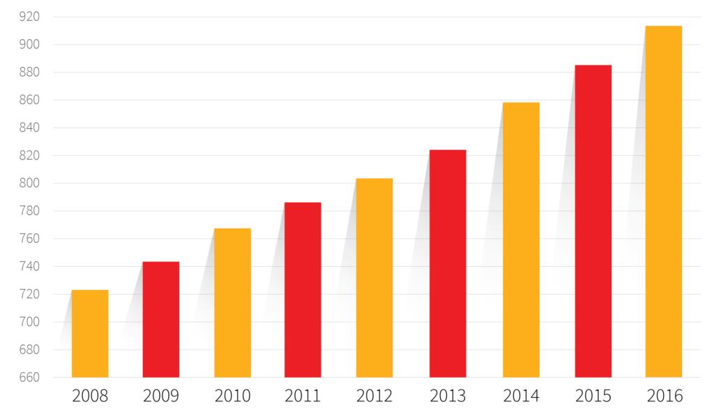 Priemerná mzda na Slovensku 2008-2016